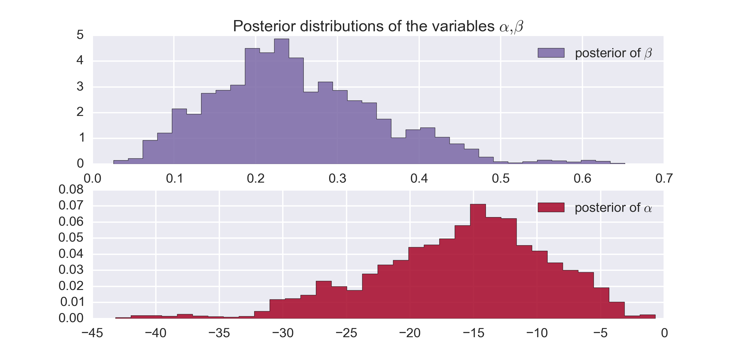 Bayesian vs  Frequentist Interpretation — Introduction to