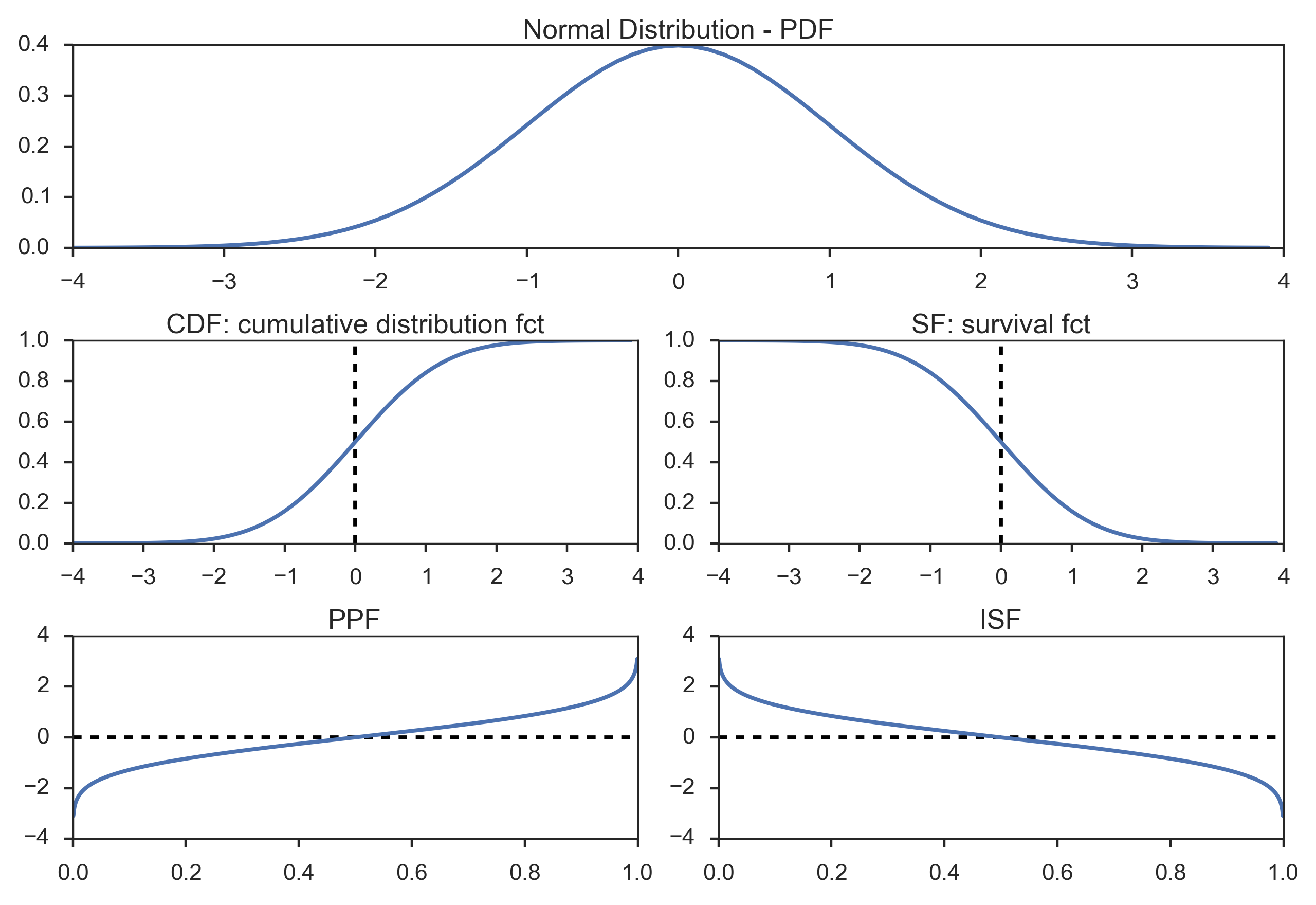 Difference between probability density function and inverse ...