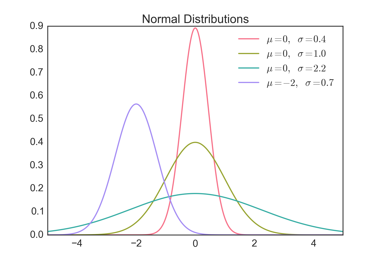 Normal distribution law, or Gaussian distribution