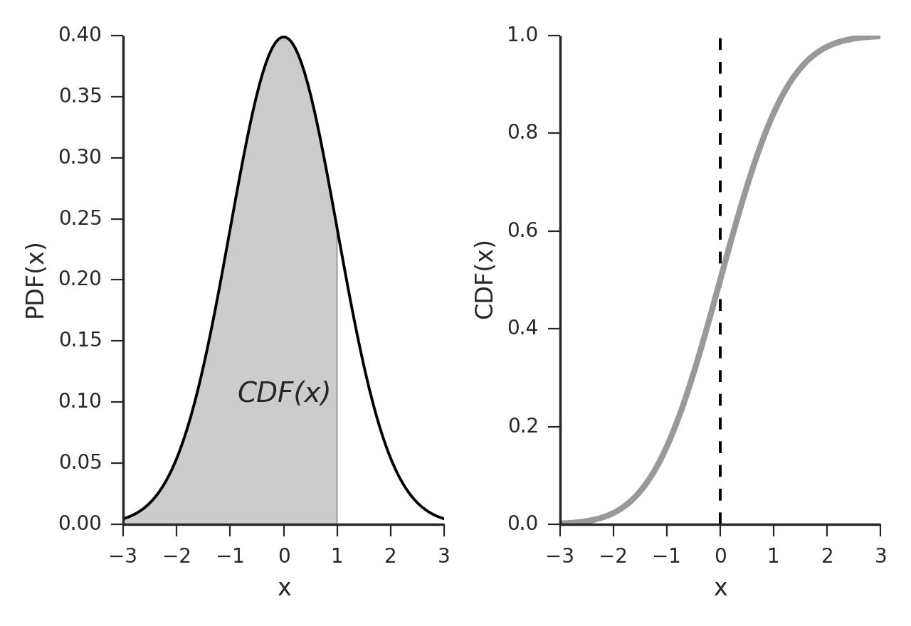 Characterizing a Distribution — Introduction to Statistics 6.4 ...