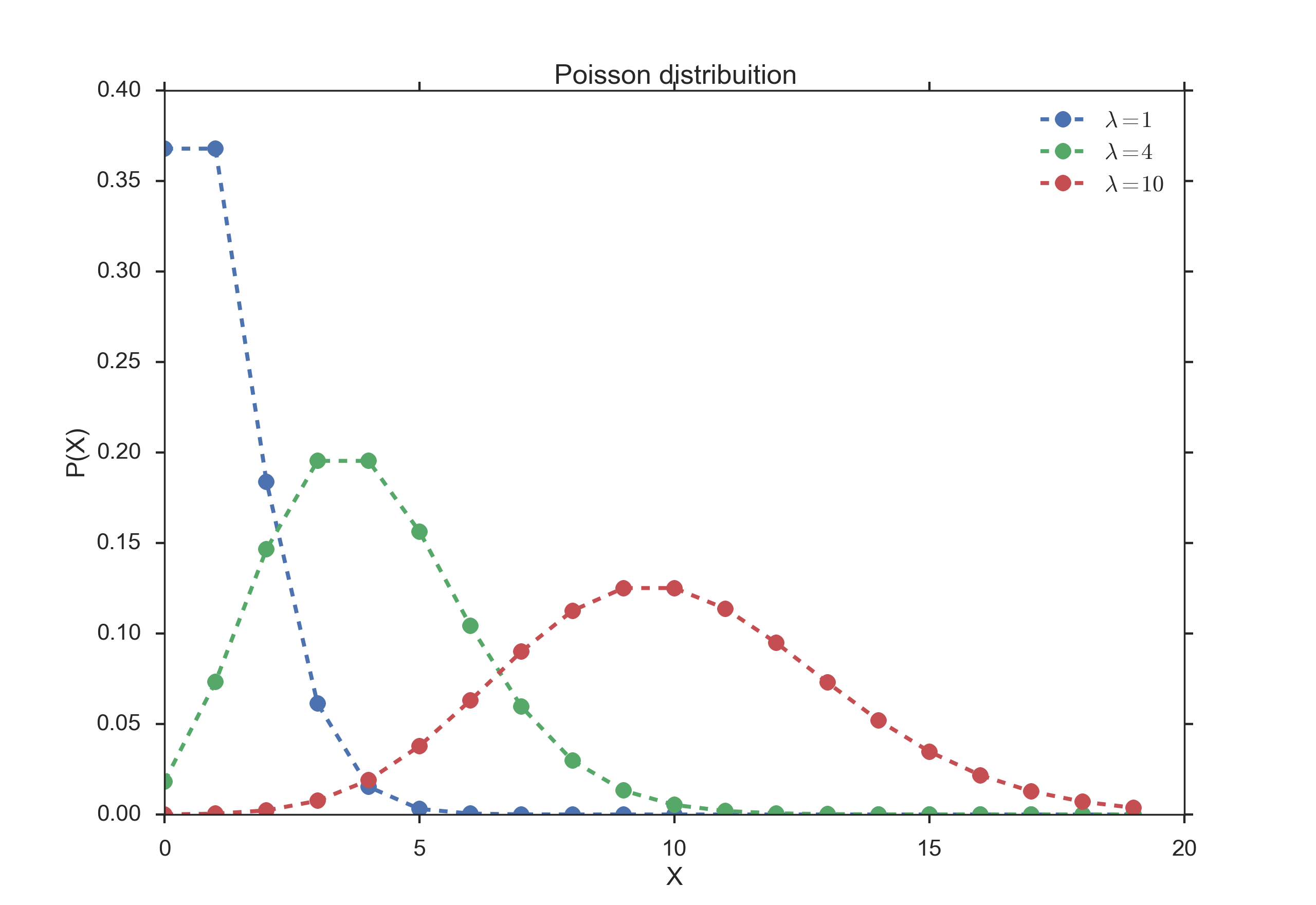 poisson distribution Poisson distribution is commonly known as discrete probability distribution that identifies the probability of those events, which occur in a predefined interval of.