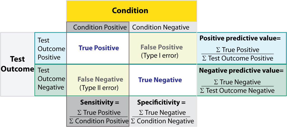 relationship between specificity and sensitivity table