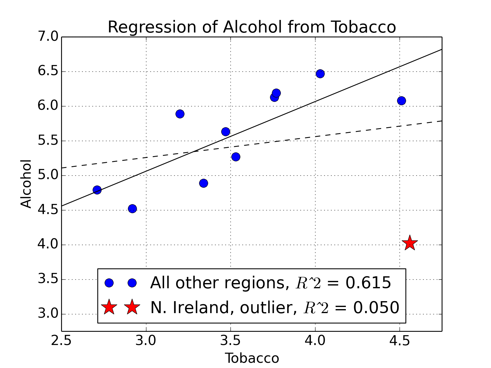 Model language — Introduction to Statistics 6 4 documentation