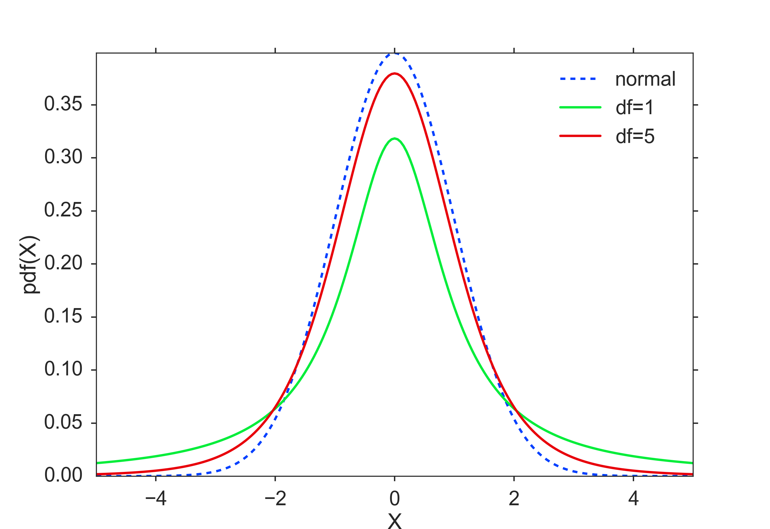 Characterizing a Distribution — Introduction to Statistics 6 4