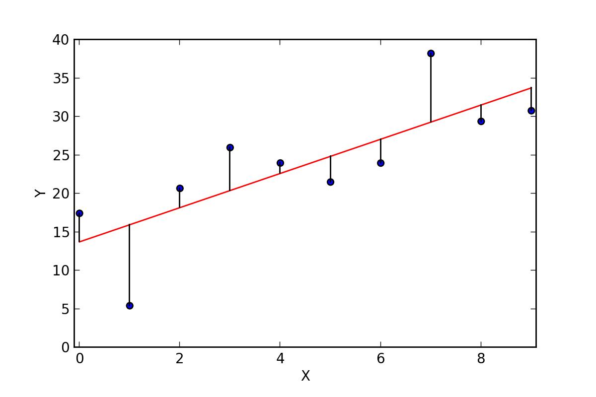 Correlation — Introduction to Statistics 6 4 documentation