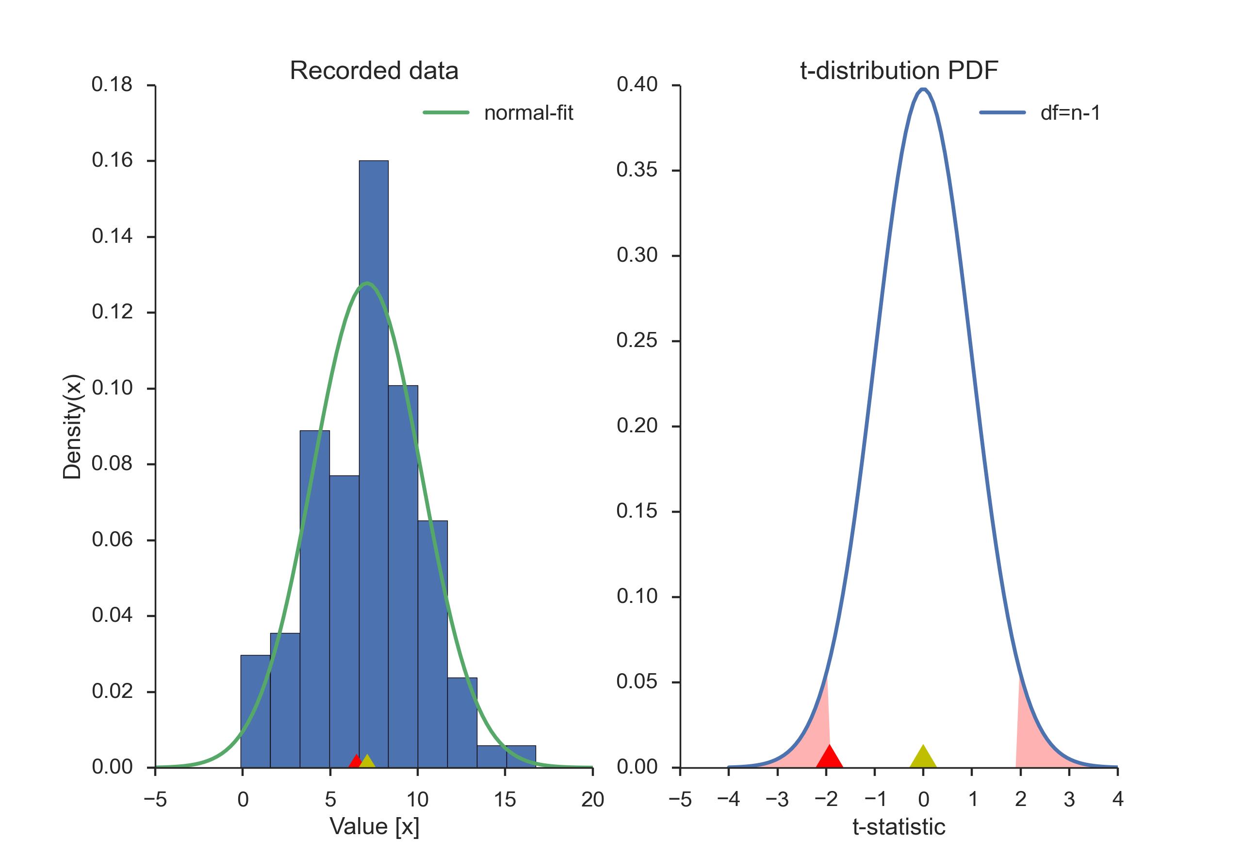 statistics and t test